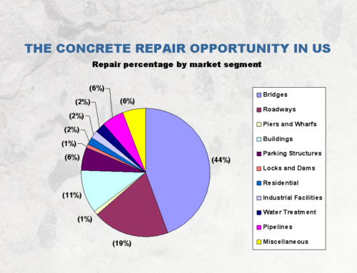 The Concrete Repair Industry